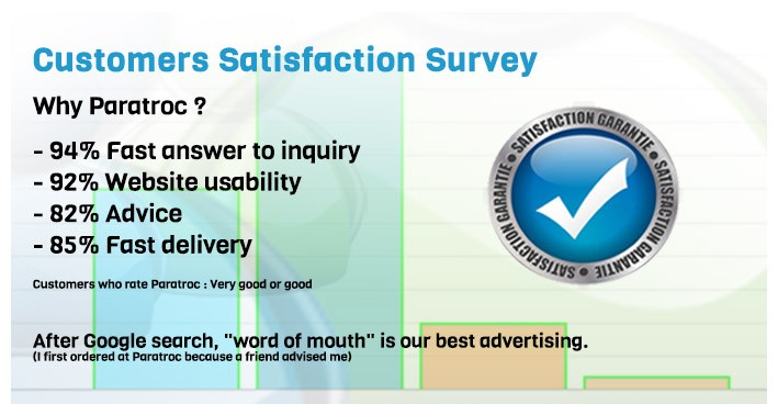 Satisfaction survey - customers paratroc.com