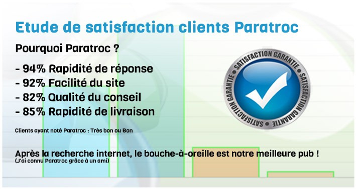 Etude de satisfaction clients paratroc.com